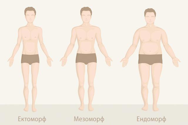 Определете вашия соматотип