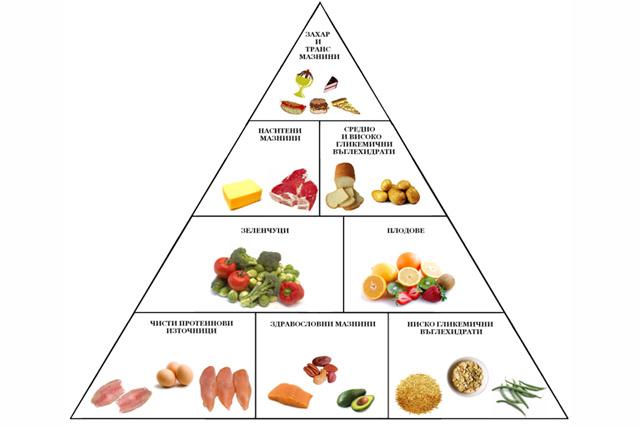 Хранителната пирамида